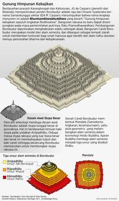 Desertasi Mengungkap Asal-usul dan Pembangun Borobudur 1 Borobudur Temple, Temple Design, History Timeline, Buddhist Art, Vietnam, Sacred Art, Travel And Tourism, Science And Nature, Buddhism