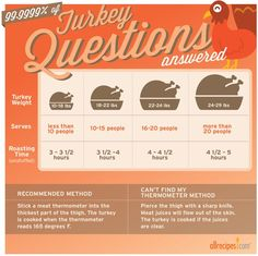 Don't dry out the bird! Use this chart to determine how long to cook a turkey.