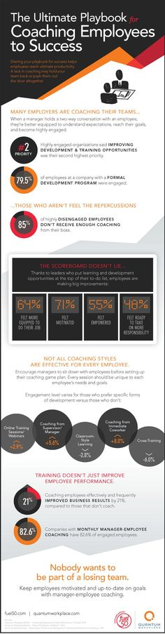 Coaching employees is HR's tool for performance and development. so EVERYONE needs to be an expert. Here is the Ultimate Playbook Coaching Employees Job Career, Career Advice, Business Management, Management Tips, Sales Management, Leadership Development, Professional Development, Business Marketing, Business Tips