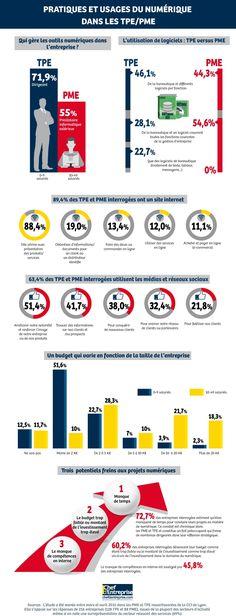 Budget alloué aux projets informatiques, utilisation des sites internet et des réseaux sociaux, principaux freins aux projets numériques... la CCI Lyon a publié en septembre 2015 une étude sur l'utilisation du digital par les TPE et PME du Rhône. Enseignements.