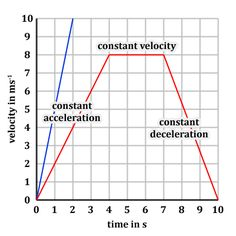 graph time distance velocity acceleration worksheet - Google ...