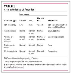 When the underlying cause of anemia is obscure, a hematologic evaluation is often sought.
