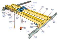 Standard Crane & Hoist