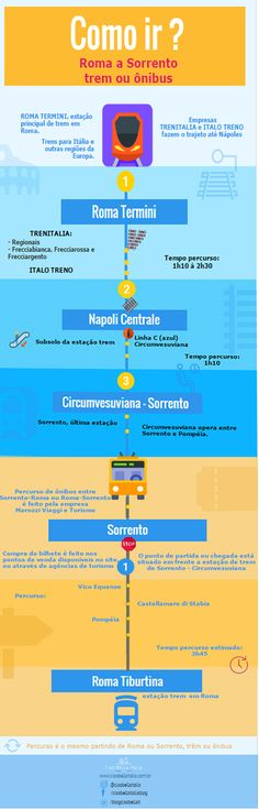 Infográfico, como ir de Roma a Sorrento, de trem ou ônibus.