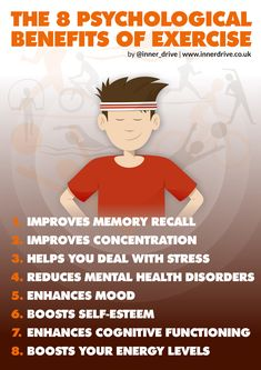 Exercising has many psychological benefits, such as boosting your mood and reducing feelings of fatigue. Read about 8 of the positive effects of exercise. Exercise And Mental Health, Benefits Of Exercise, Exercise For Kids, Psychology Blogs, Sport Psychology, Brain Sleep, Study Tips For Students, Teenage Brain, School Survival Kits