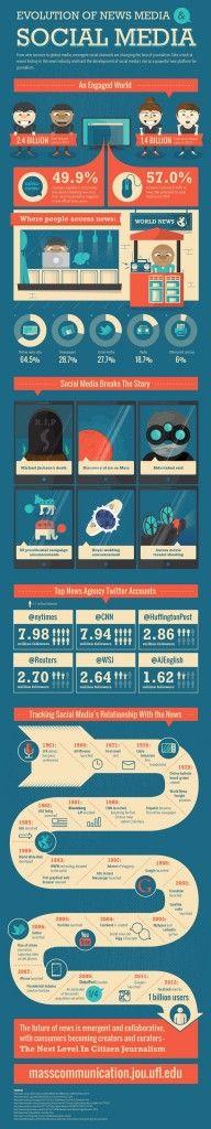 La evolución de los medios digitales en una #infografía