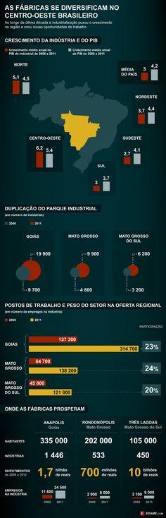 A ascensão da indústria no Centro-Oeste do Brasil - EXAME.com