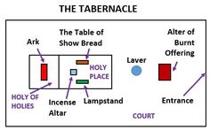 What is the Tabernacle in the wilderness? | CARM Christian ...