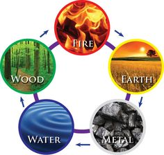 Canto do Feng Shui: Os Cinco Elementos