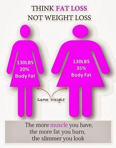 think FAT LOSS not WEIGHT LOSS!