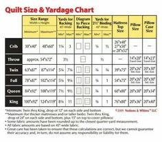 Quilt size and yardage chart