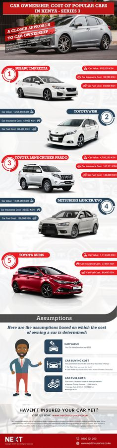 One of the most popular car makers, Toyota again became the top choice of this week with Toyota Wish, Toyota Auris, and Toyota LandCruiser Prado holding three positions among top 5 cars to be own in Kenya. Based on Car …