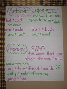 Words, Antonyms (opposite) vs. Synonyms (same)