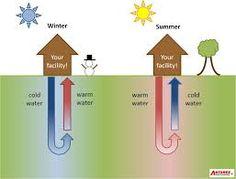Resultado de imagem para Ground-Source Heat Exchanger