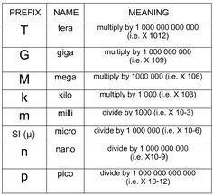 All electronics formulas pdf converter