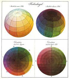 Philipp Otto Runge's Farbenkugel (color sphere)