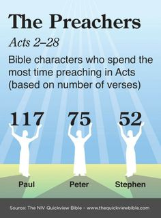 The Quick View Bible » The Preachers