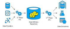 #Data ...so this is cool. Neither a data lake or a data warehouse learn about a Big Data Refinery  http://pic.twitter.com/U8HiWlC2oh   BIG Data Iceberg (@DatabasesBig) August 17 2016