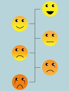Pain Scale - to be able to describe the severity of pain