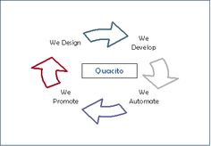 Quacito offers custom solutions to their clients by working directly with your team and encouraging you to think of the obstacles that have been the biggest burdens and constraints to your success. Call @ (210)695-0795 to Get Free Quote