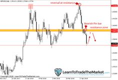 Forex Trading Commentary » Learn To Trade