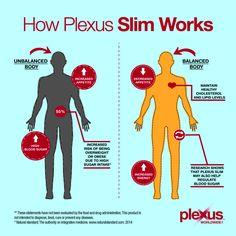 Just how does Plexus Slim work?