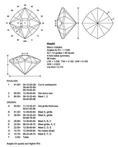 gem faceting diagrams