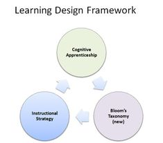 Learning or Instructional Design Framework -- Great Overview
