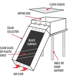 http://how-to-build-solar-panels.us/diy-power-system-review.html DIY Power System professional review. diy solar food dehydrator..