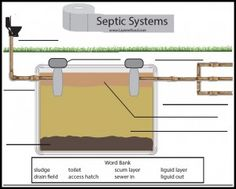 How a Septic Tank Works, unit study, writing prompts, printables.