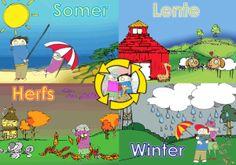 Seisoen plakkaat Theme Pictures, Colorful Pictures, Classroom Activities, Preschool Activities, Afrikaans Language, School Posters, Infant Activities, Kids Education, Grade 1