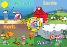 Seisoen plakkaat Theme Pictures, Colorful Pictures, Classroom Activities, Preschool Activities, Afrikaans Language, School Posters, Infant Activities, Kids Education, Kids And Parenting