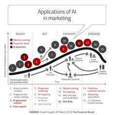Artificial Intelligence (AI) and machine learning are very powerful marketing tools that must be used by banks and credit unions to meet consumer expectations. Digital Marketing Trends, Mobile Marketing, Sales And Marketing, Marketing Tools, Business Marketing, Content Marketing, Marketing Plan, Strategy Business, Marketing Technology