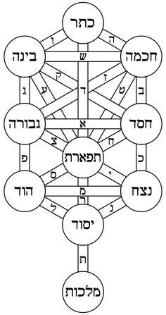 Arbre de Vie (Kabbale) — Wikipédia