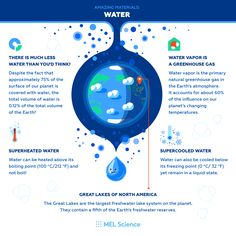 Today is World Water Day! Let's see if we can surprise you 😉 Science Facts, Life Science, Subscriptions For Kids, Chemistry Set, World Water Day, Gernal Knowledge, Biology, Medicine, Medical