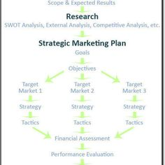 17 best go to market strategy images on pinterest marketing the quickmba has a great marketing plan template use this template as the framework for the information you develop after watching the videos wajeb Choice Image