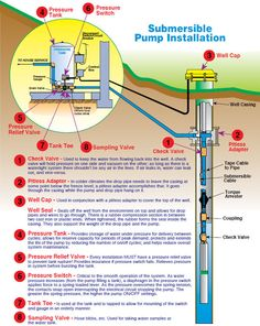 Our expert can provide a submersible pump package for your deep well. Well Water System, Water Systems, Well Pump Repair, Deep Well Submersible Pump, Water Well Drilling, Plumbing Installation, Pump House, Septic System, Arquitetura