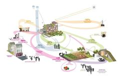 R-URBAN - participative strategy for development, practices and networks of local resilience