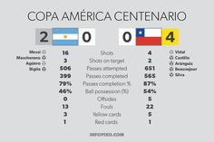 Argentina 0:0 (2:4 penalties) Chile Copa América Centenario final - infographics - more at http://infopixo.com