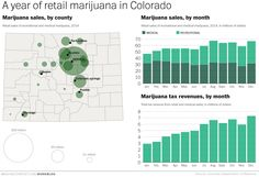 Colorado's legal weed market: $700 million in sales last year, $1 billion by 2016 - The Washington Post
