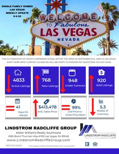 Hot off the Press!!! Las Vegas' Weekly Market Stat Update for week of 9-2-20 Single Family Homes (SFR) From your friends at Lindstrom Radcliffe Group (LRG) Please contact us today with any questions or information you need about the Real Estate Market. #LivinLRG #LasVegasMarketStats #LasVegasRealtor #LindstromRadcliffeGroup #Realtor #MarketUpdate #JasonLindstrom