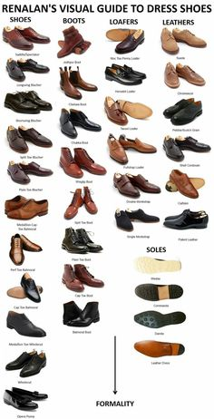 Visual guide to Mens Dress Shoes More Visual Glossaries (for Him): Backpacks / Bowties / Brogues / Chain Types / Dress Shirt Collars / Cowboy Hats / Cuffs / Dress Shirt Fabrics / Eyeglass frames / - Men Dress Shoe - Ideas of Men Dress Shoe Sharp Dressed Man, Well Dressed Men, Mode Man, Men Style Tips, Men Tips, Gentleman Style, Style Guides, Men's Shoes, Men Dress Shoes