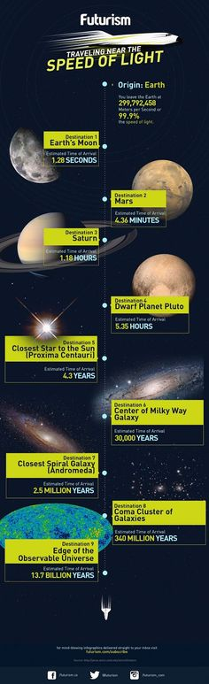 Here is an infographic showing your ETA at travelling near the speed of light - by Umer Abrar