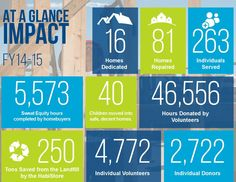 #ClippedOnIssuu from Habitat For Humanity Tucson's Annual Report 2014-15