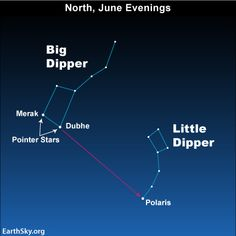How to find The Little Dipper (and therefore the North Star), using the Big Dipper as a guide.