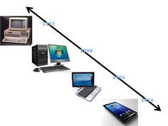 Alguna ves te has preguntado ¿Como llego la tecnología a nosotros?
