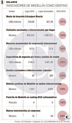 Medellín, sin plan de internacionalización conjunto Plans, Destiny