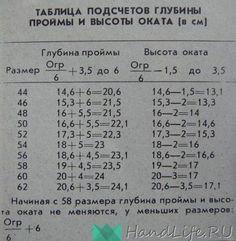 Таблица подсчетов глубины проймы и высоты оката.