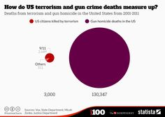 The problem with how America looks at terrorism and gun violence, in 26 words