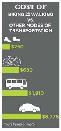 Infographic: Cost of Biking or Walking vs. Other Modes